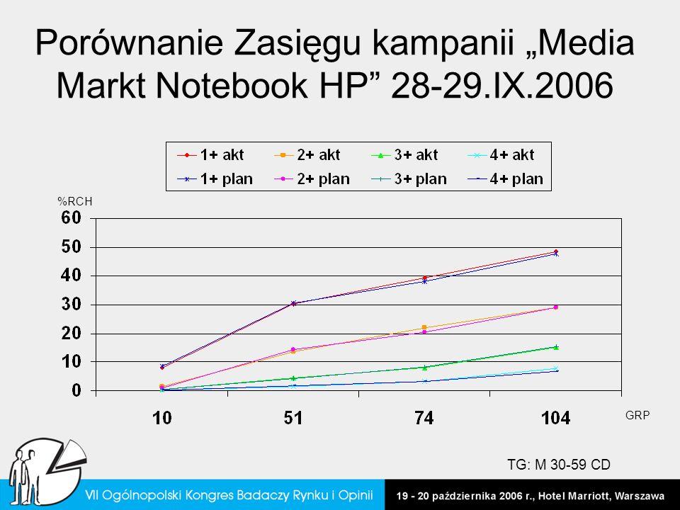Porównanie Zasięgu kampanii Media Markt Notebook HP 28-29.IX.2006 %RCH GRP TG: M 30-59 CD