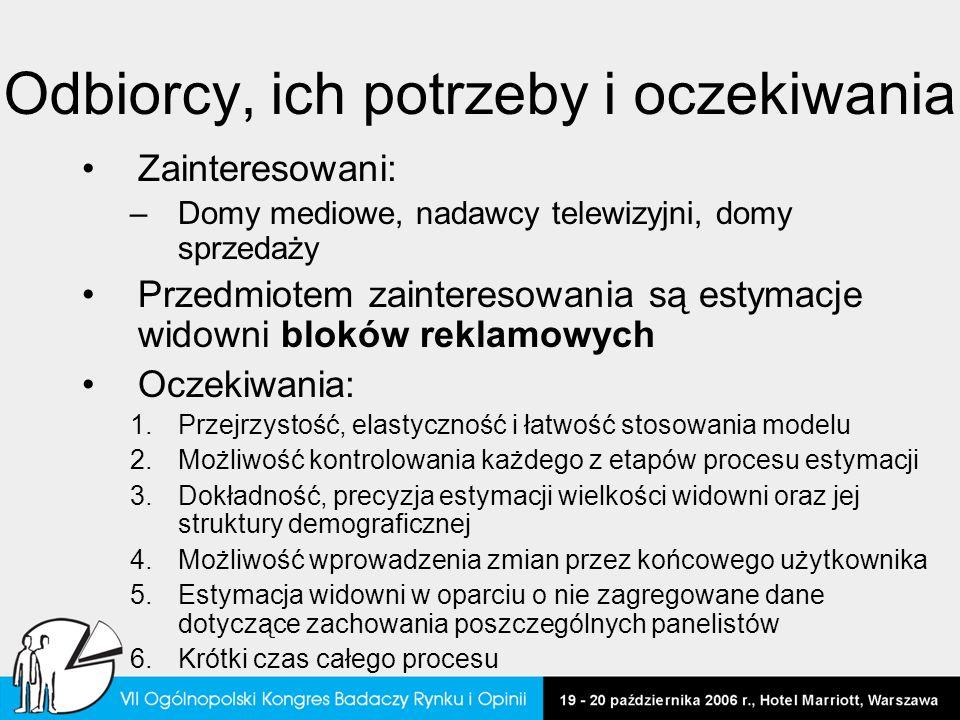 Weryfikacja modelu Polsat TVN TVP2 TVP1 Doba – interwał godzinny