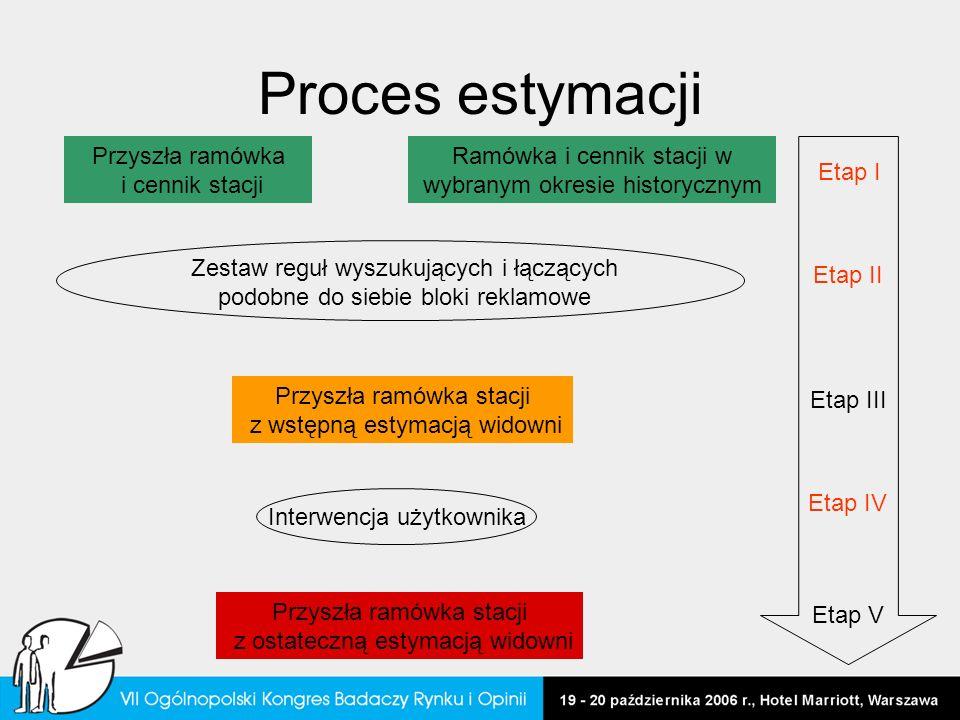 Proces estymacji Przyszła ramówka i cennik stacji Ramówka i cennik stacji w wybranym okresie historycznym Zestaw reguł wyszukujących i łączących podob