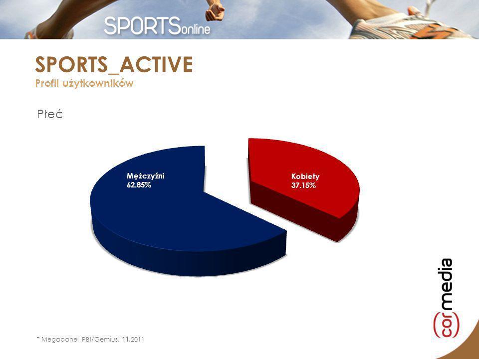 * Megapanel PBI/Gemius, 11.2011 Wiek SPORTS_ACTIVE Profil użytkowników wiek=[7-14] wiek=[15-24] wiek=[25-34] wiek=[35-44] wiek=[45-54] wiek=[55+] 4% 34% 12% 20% 8% 22%