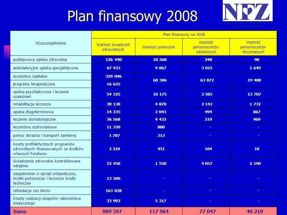 Plan finansowy 2008 Wyszczególnienie Plan finansowy na 2008 Wartość świadczeń zdrowotnych Wartość podwyżek Wartość pełnomocnictw udzielonych Wartość p