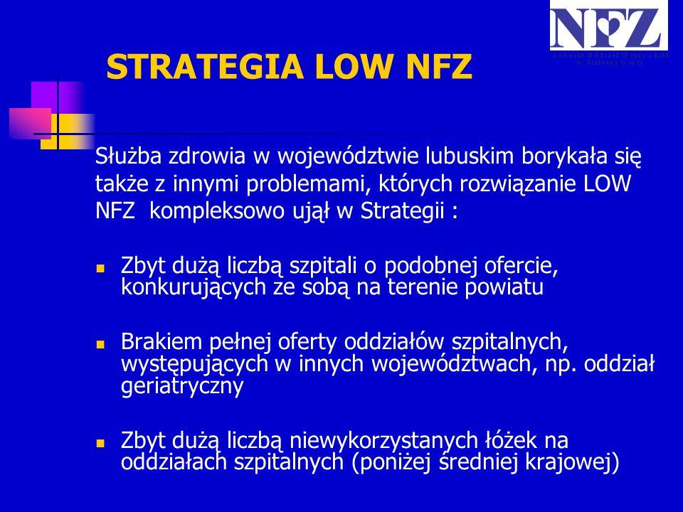 Służba zdrowia w województwie lubuskim borykała się także z innymi problemami, których rozwiązanie LOW NFZ kompleksowo ujął w Strategii : Zbyt dużą li