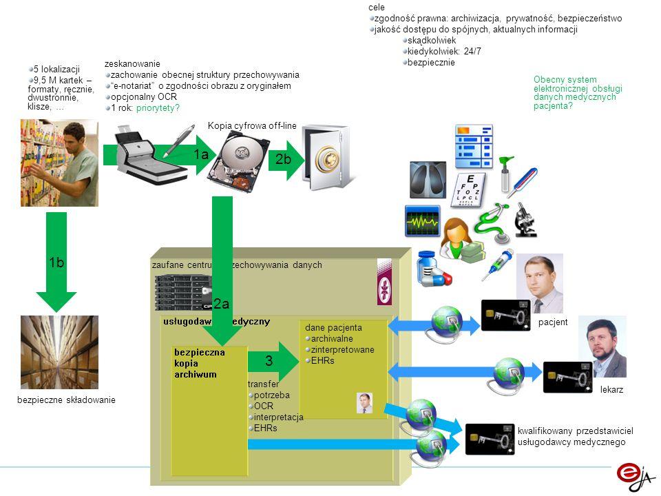 zaufane centrum przechowywania danych 5 lokalizacji 9,5 M kartek – formaty, ręcznie, dwustronnie, klisze, … zeskanowanie zachowanie obecnej struktury przechowywania e-notariat o zgodności obrazu z oryginałem opcjonalny OCR 1 rok: priorytety.