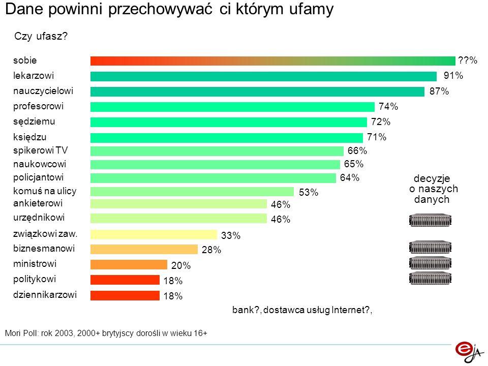 lekarzowi91% nauczycielowi 87% profesorowi 74% sędziemu 72% księdzu 71% spikerowi TV 66% naukowcowi 65% policjantowi 64% komuś na ulicy 53% ankieterowi 46% urzędnikowi 46% związkowi zaw.
