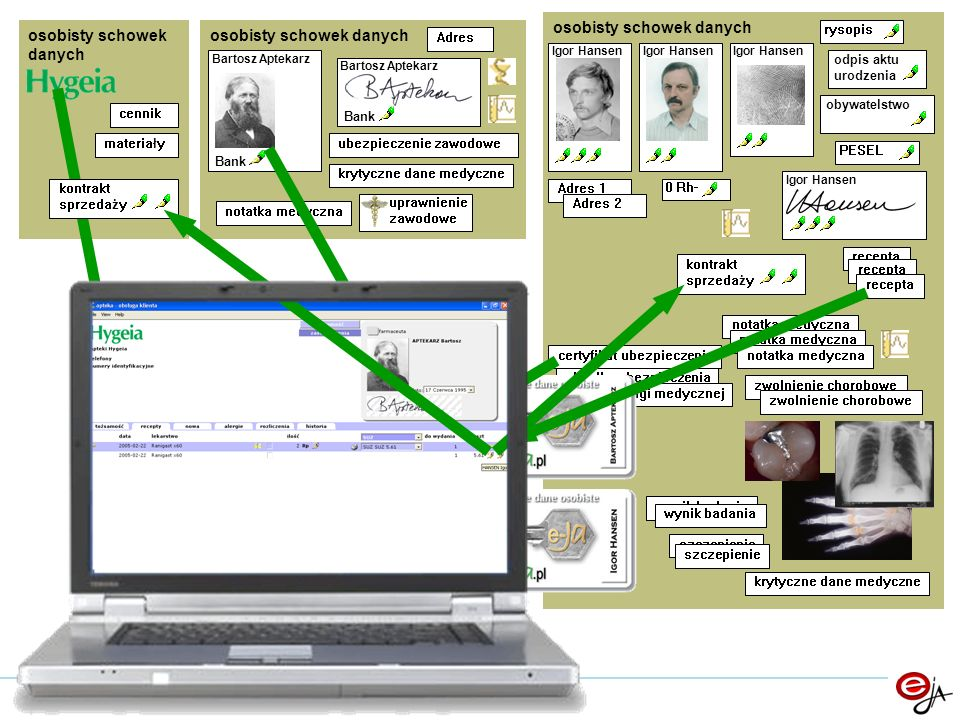 osobisty schowek danych certyfikat ubezpieczenia składka ubezpieczenia koszt usługi medycznej krytyczne dane medyczne notatka medyczna recepta wynik b