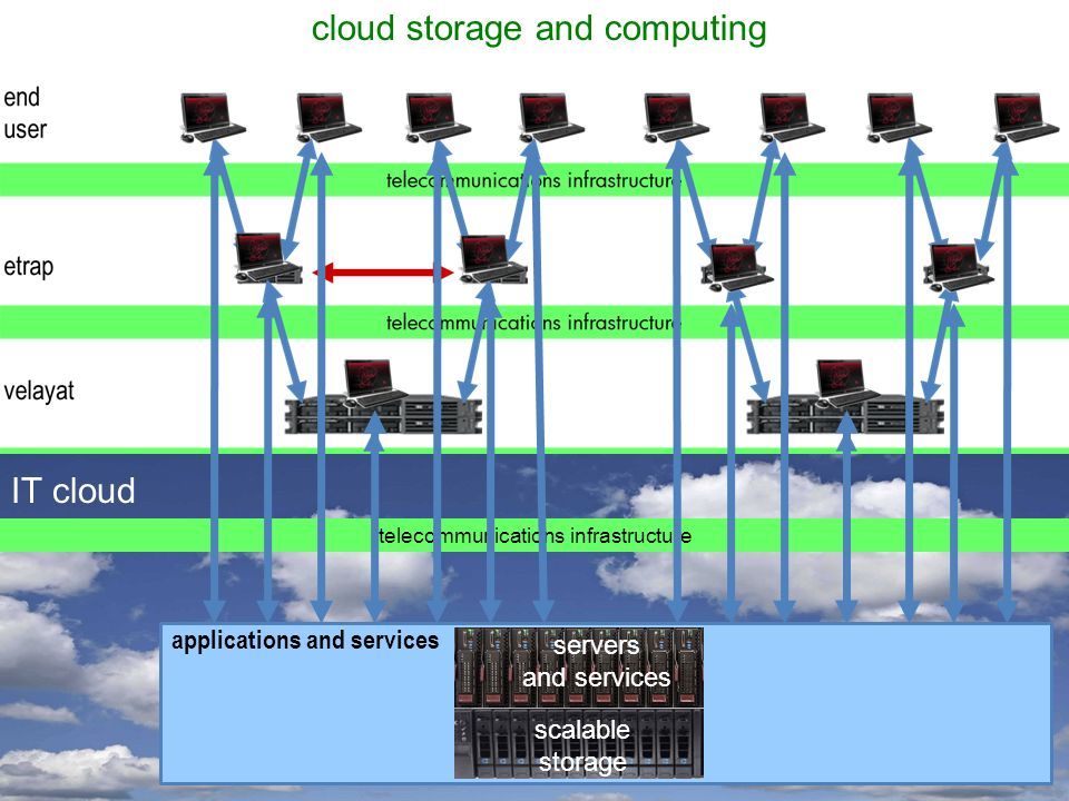 telecommunications infrastructure applications and services scalable storage servers and services cloud storage and computing IT cloud