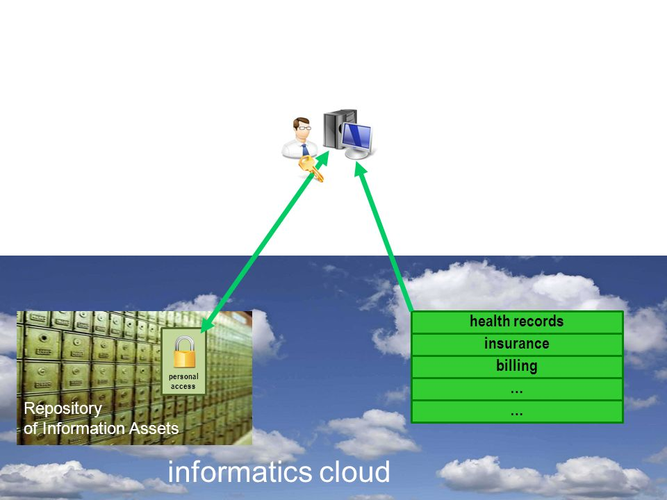 … health records billing insurance informatics cloud personal access … Repository of Information Assets