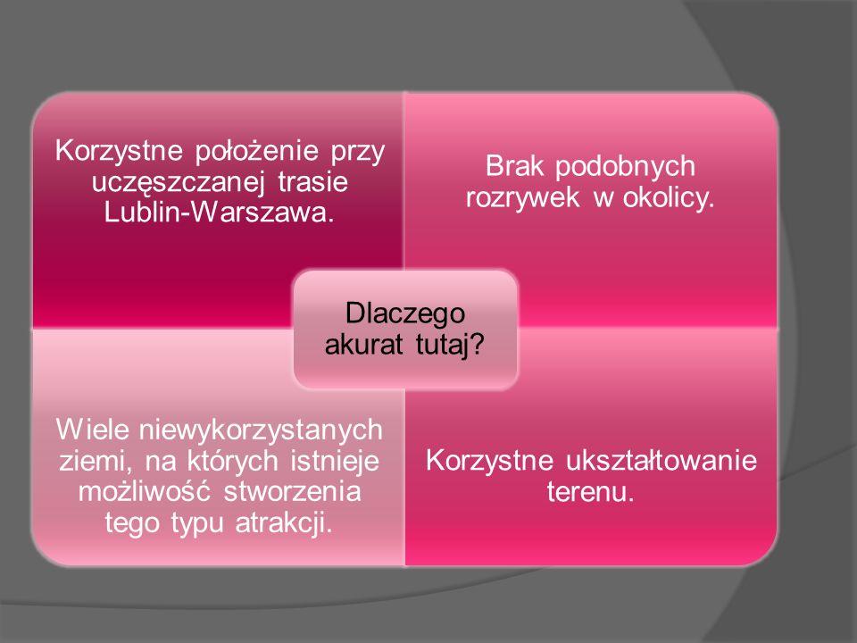 Korzystne położenie przy uczęszczanej trasie Lublin-Warszawa. Brak podobnych rozrywek w okolicy. Wiele niewykorzystanych ziemi, na których istnieje mo