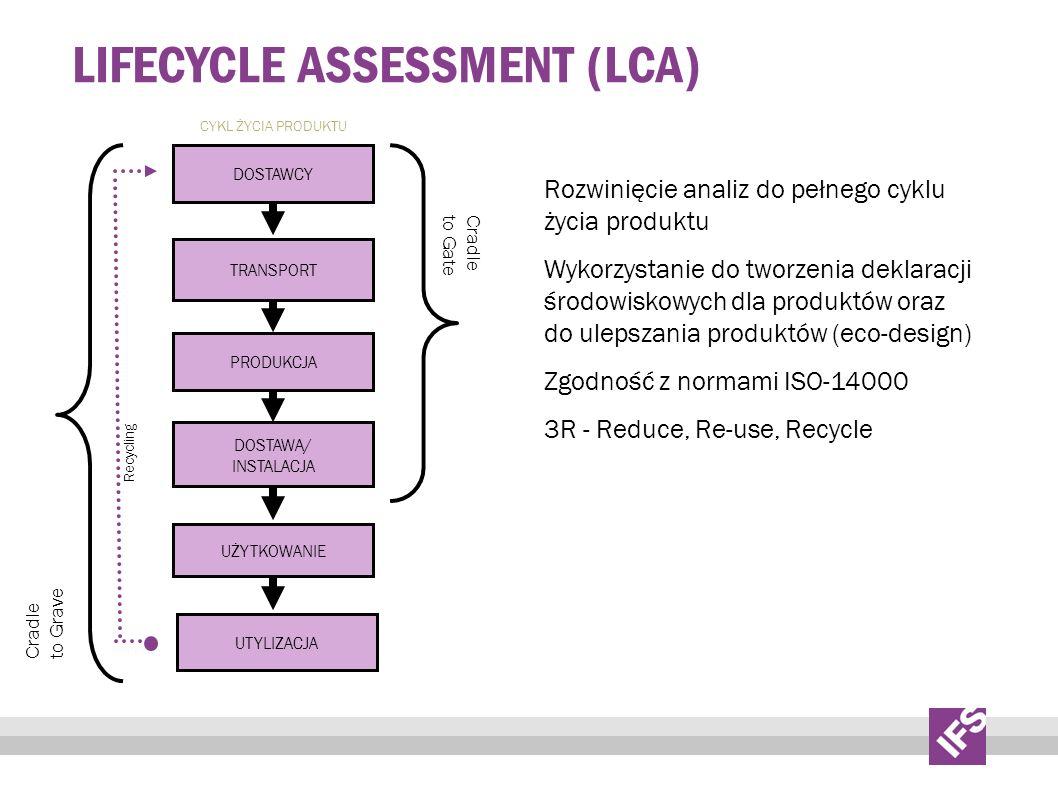 LIFECYCLE ASSESSMENT (LCA) Rozwinięcie analiz do pełnego cyklu życia produktu Wykorzystanie do tworzenia deklaracji środowiskowych dla produktów oraz do ulepszania produktów (eco-design) Zgodność z normami ISO-14000 3R - Reduce, Re-use, Recycle DOSTAWCY TRANSPORT PRODUKCJA DOSTAWA/ INSTALACJA UŻYTKOWANIE UTYLIZACJA CYKL ŻYCIA PRODUKTU Cradle to Gate Cradle to Grave Recycling