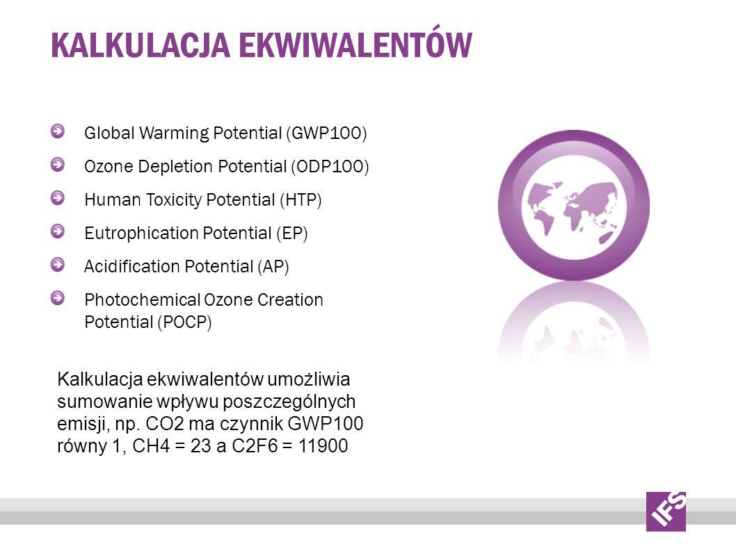 KALKULACJA EKWIWALENTÓW Global Warming Potential (GWP100) Ozone Depletion Potential (ODP100) Human Toxicity Potential (HTP) Eutrophication Potential (EP) Acidification Potential (AP) Photochemical Ozone Creation Potential (POCP) Kalkulacja ekwiwalentów umożliwia sumowanie wpływu poszczególnych emisji, np.