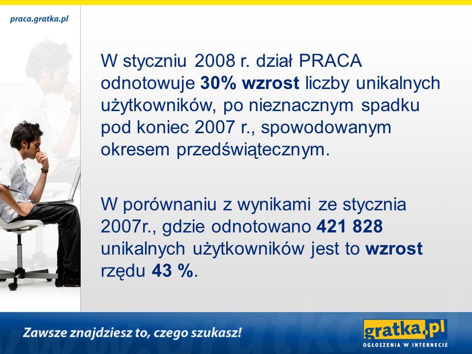 W styczniu 2008 r. dział PRACA odnotowuje 30% wzrost liczby unikalnych użytkowników, po nieznacznym spadku pod koniec 2007 r., spowodowanym okresem pr
