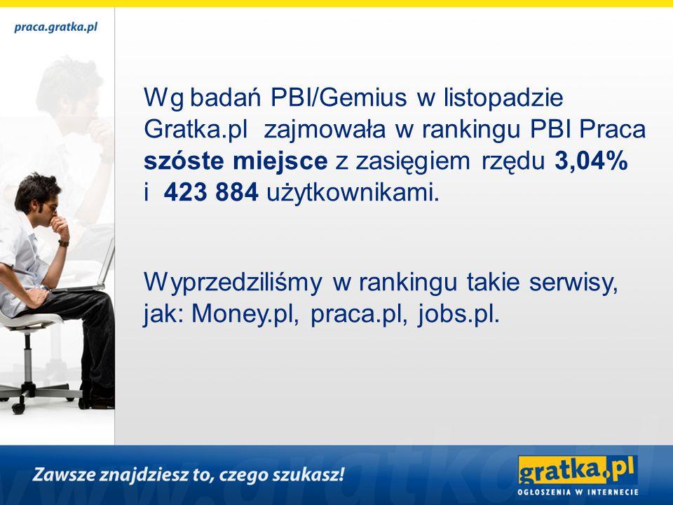 Wg badań PBI/Gemius w listopadzie Gratka.pl zajmowała w rankingu PBI Praca szóste miejsce z zasięgiem rzędu 3,04% i 423 884 użytkownikami. Wyprzedzili