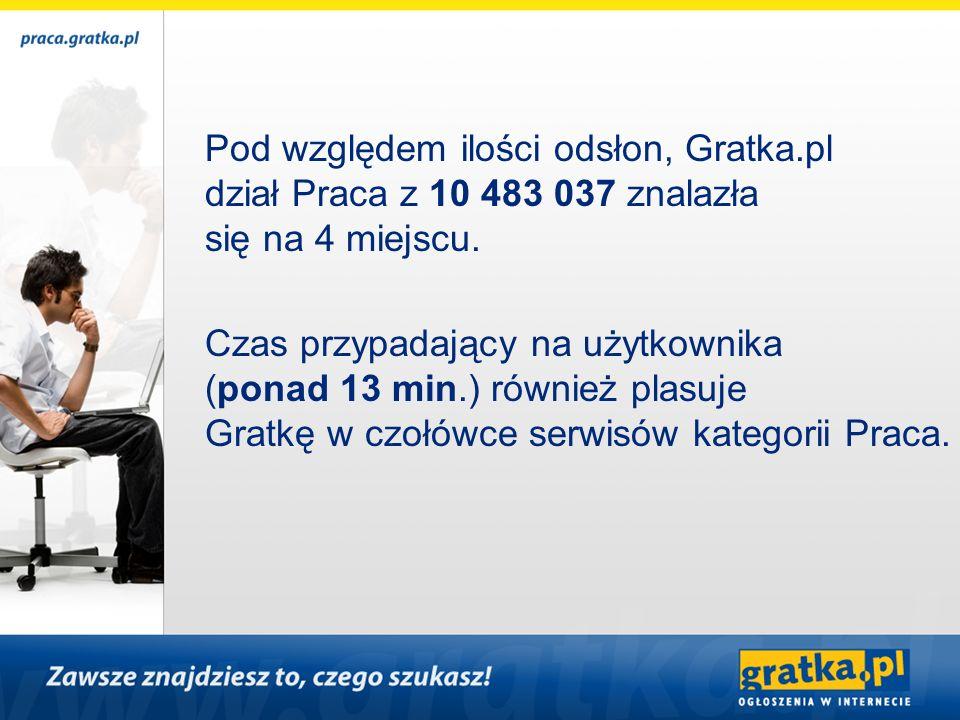 Czas przypadający na użytkownika (ponad 13 min.) również plasuje Gratkę w czołówce serwisów kategorii Praca. Pod względem ilości odsłon, Gratka.pl dzi