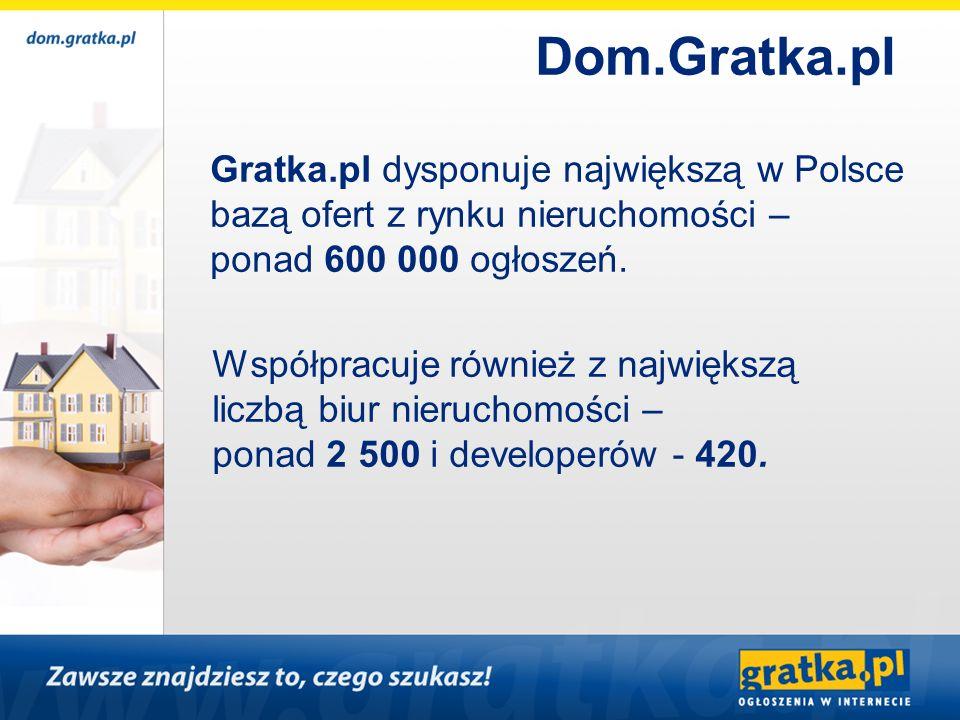 Gratka.pl dysponuje największą w Polsce bazą ofert z rynku nieruchomości – ponad 600 000 ogłoszeń. Współpracuje również z największą liczbą biur nieru