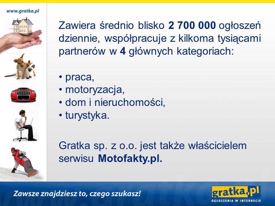 Statystyki serwisu Gratka.pl (Gemius Traffic, styczeń 2008 r.) liczba unikalnych użytkowników 3 772 000 liczba wizyt w serwisie 8 300 000 liczba odsłon w serwisie 184 600 000