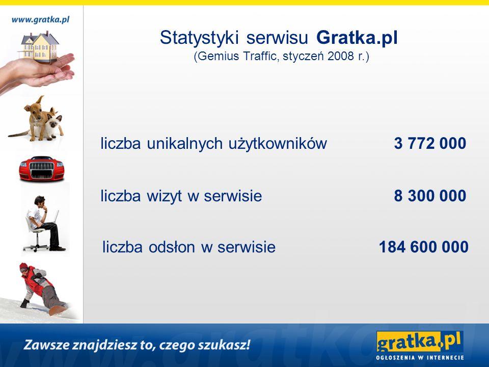 Statystyki serwisu Gratka.pl (Gemius Traffic, styczeń 2008 r.) liczba unikalnych użytkowników 3 772 000 liczba wizyt w serwisie 8 300 000 liczba odsło