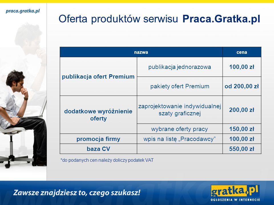 Oferta produktów serwisu Praca.Gratka.pl nazwacena publikacja ofert Premium publikacja jednorazowa100,00 zł pakiety ofert Premiumod 200,00 zł dodatkow