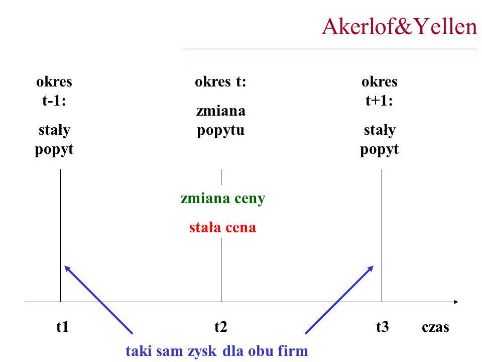 Akerlof&Yellen _________________________________________________________________________ t1 t2 t3 czas okres t-1: stały popyt okres t: zmiana popytu okres t+1: stały popyt zmiana ceny stała cena taki sam zysk dla obu firm