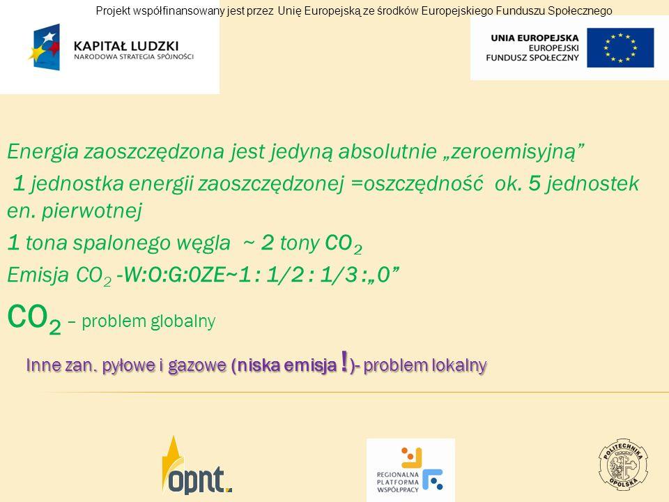 Energia zaoszczędzona jest jedyną absolutnie zeroemisyjną 1 jednostka energii zaoszczędzonej =oszczędność ok. 5 jednostek en. pierwotnej 1 tona spalon