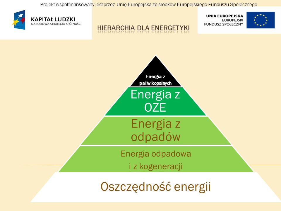 Energia z paliw kopalnych Energia z OZE Energia z odpadów Energia odpadowa i z kogeneracji Oszczędność energii
