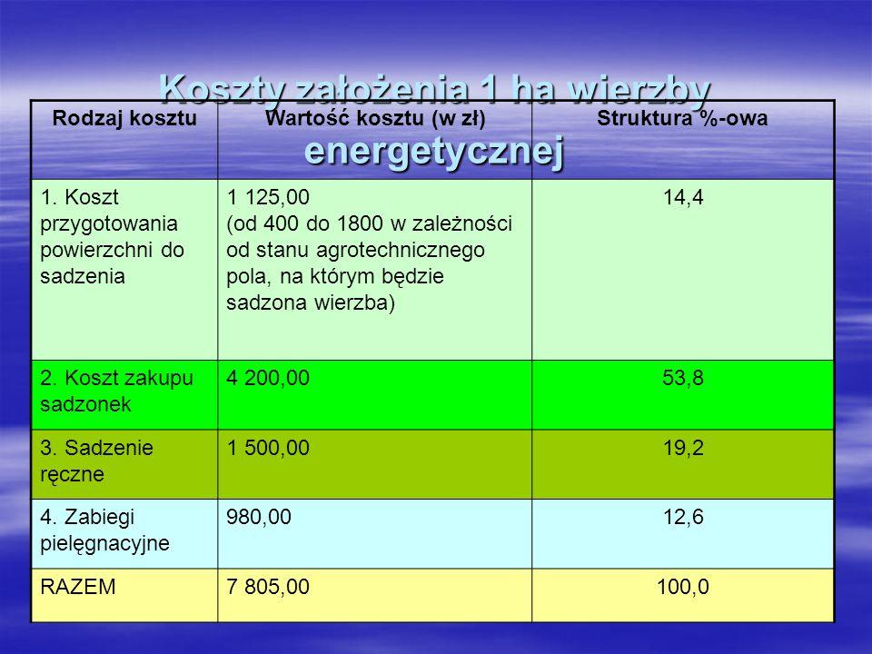 Koszty założenia 1 ha wierzby energetycznej Rodzaj kosztuWartość kosztu (w zł)Struktura %-owa 1.