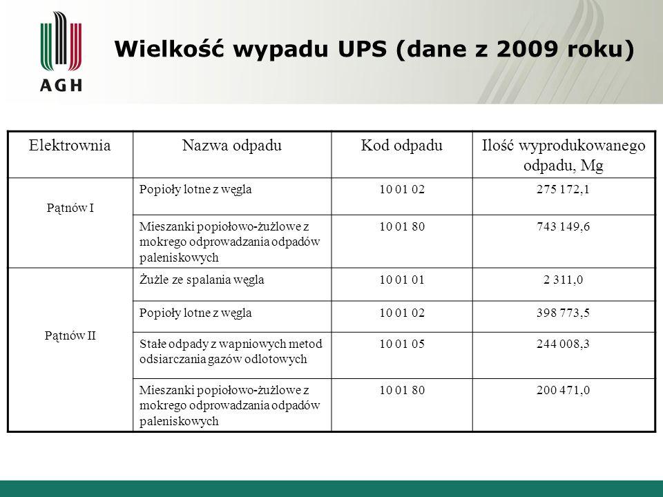 Wielkość wypadu UPS (dane z 2009 roku) ElektrowniaNazwa odpaduKod odpaduIlość wyprodukowanego odpadu, Mg Pątnów I Popioły lotne z węgla10 01 02275 172