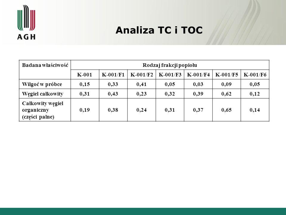 Analiza TC i TOC Badana właściwośćRodzaj frakcji popiołu K-001K-001/F1K-001/F2K-001/F3K-001/F4K-001/F5K-001/F6 Wilgoć w próbce 0,150,330,410,050,030,0