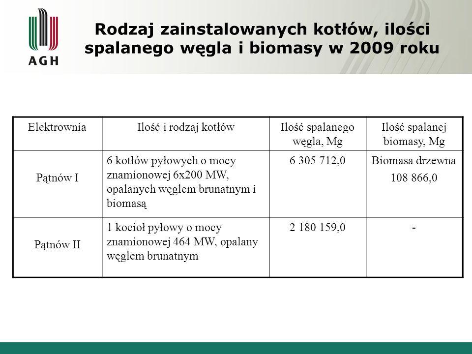 Rodzaj zainstalowanych kotłów, ilości spalanego węgla i biomasy w 2009 roku ElektrowniaIlość i rodzaj kotłówIlość spalanego węgla, Mg Ilość spalanej b