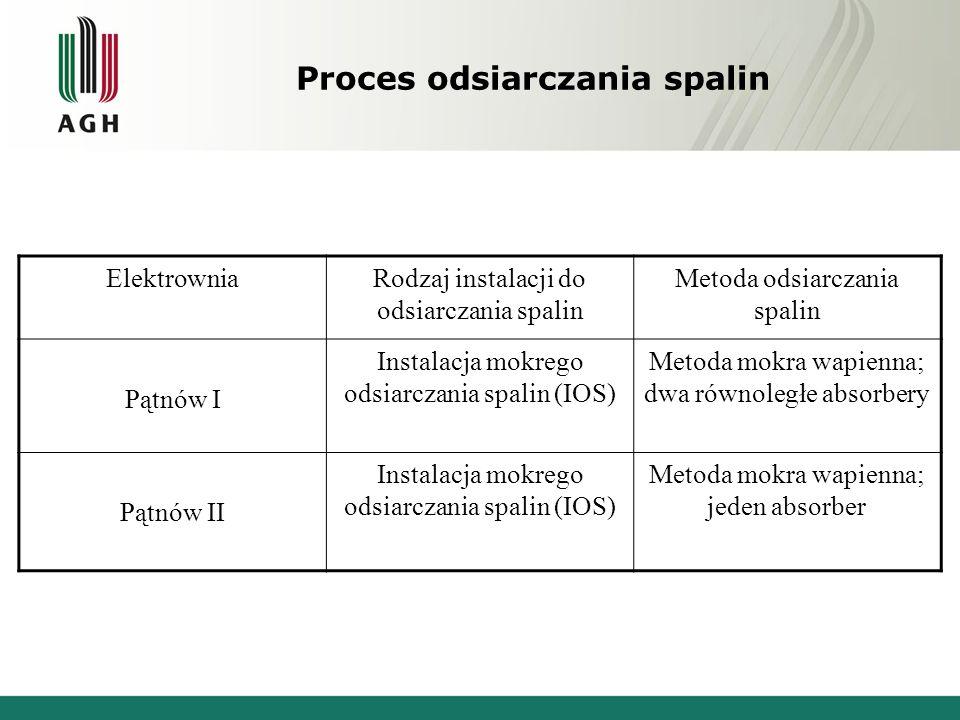 Proces odsiarczania spalin ElektrowniaRodzaj instalacji do odsiarczania spalin Metoda odsiarczania spalin Pątnów I Instalacja mokrego odsiarczania spa