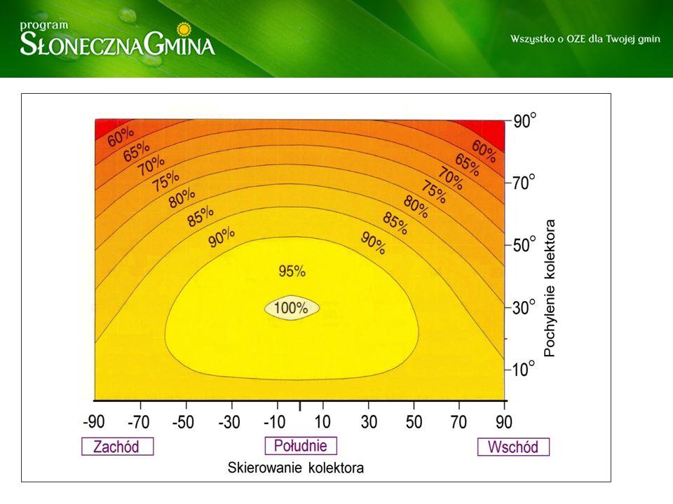 Dobór powierzchni kolektorów słonecznych