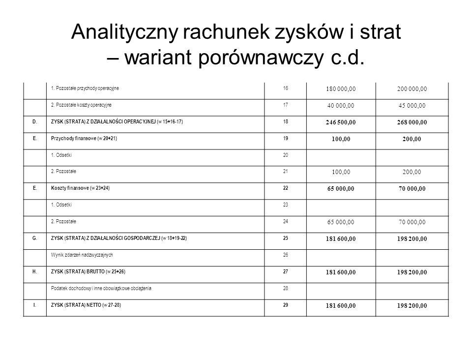 Analityczny rachunek zysków i strat – wariant porównawczy c.d. 1. Pozostałe przychody operacyjne16 180 000,00200 000,00 2. Pozostałe koszty operacyjne