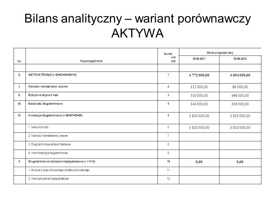 Bilans analityczny – wariant porównawczy AKTYWA Lp.Wyszczególnienie Numer wier sza Okres prognozowany 30-06-201130-06-2012 A.AKTYWA TRWAŁE (w 02+03+04