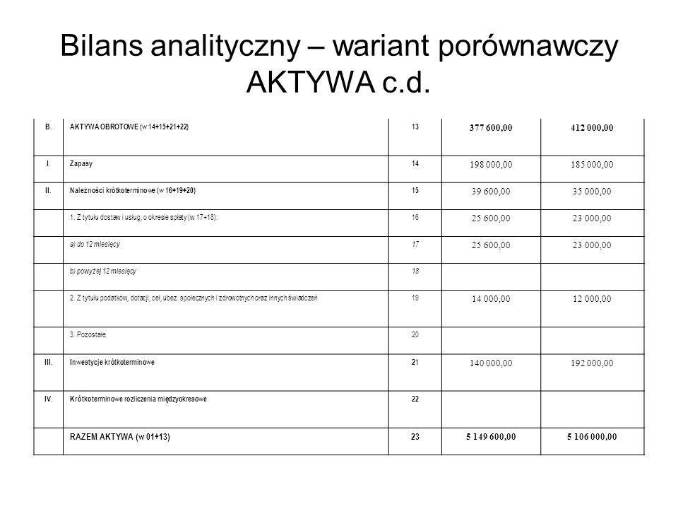 Bilans analityczny – wariant porównawczy AKTYWA c.d. B.AKTYWA OBROTOWE (w 14+15+21+22)13 377 600,00412 000,00 I.Zapasy14 198 000,00185 000,00 II.Należ