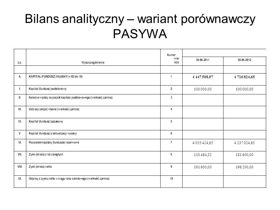 Bilans analityczny – wariant porównawczy PASYWA Lp.Wyszczególnienie Numer wier sza 30-06-201130-06-2012 A.KAPITAŁ (FUNDUSZ) WŁASNY (w 02 do 10)1 4 447
