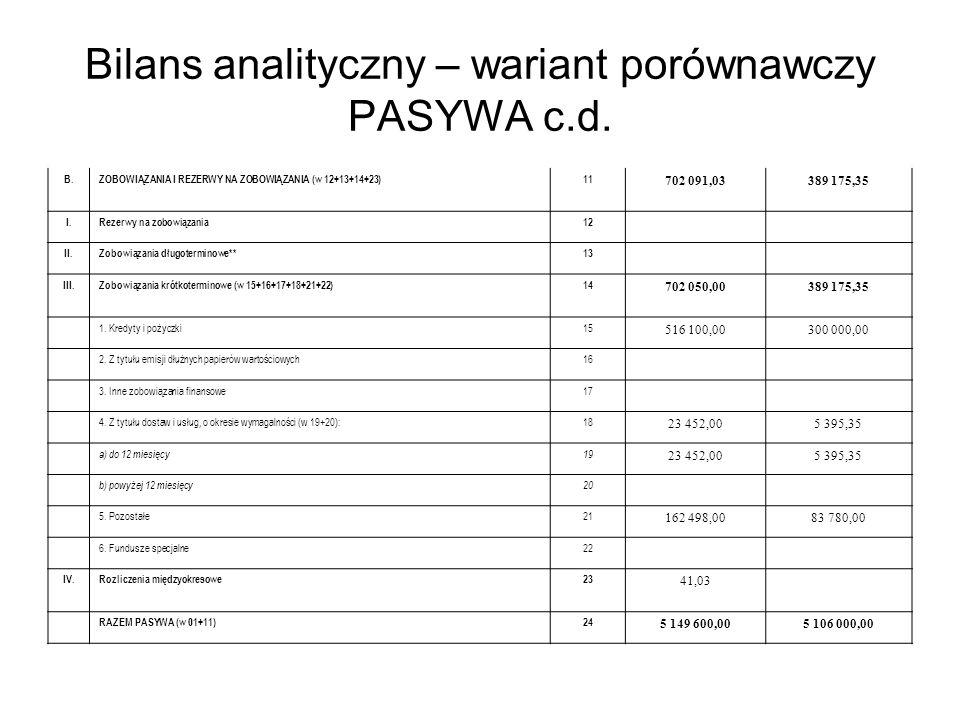 Bilans analityczny – wariant porównawczy PASYWA c.d. B.ZOBOWIĄZANIA I REZERWY NA ZOBOWIĄZANIA (w 12+13+14+23)11 702 091,03389 175,35 I.Rezerwy na zobo