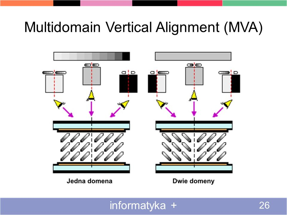 Multidomain Vertical Alignment (MVA) informatyka + 26