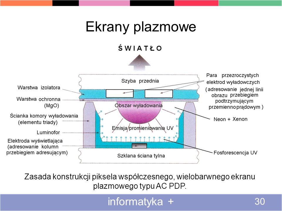 Ekrany plazmowe informatyka + 30 Zasada konstrukcji piksela współczesnego, wielobarwnego ekranu plazmowego typu AC PDP.