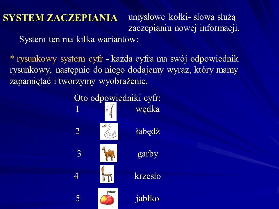 SYSTEM ZACZEPIANIA * rysunkowy system cyfr - każda cyfra ma swój odpowiednik rysunkowy, następnie do niego dodajemy wyraz, który mamy zapamiętać i two