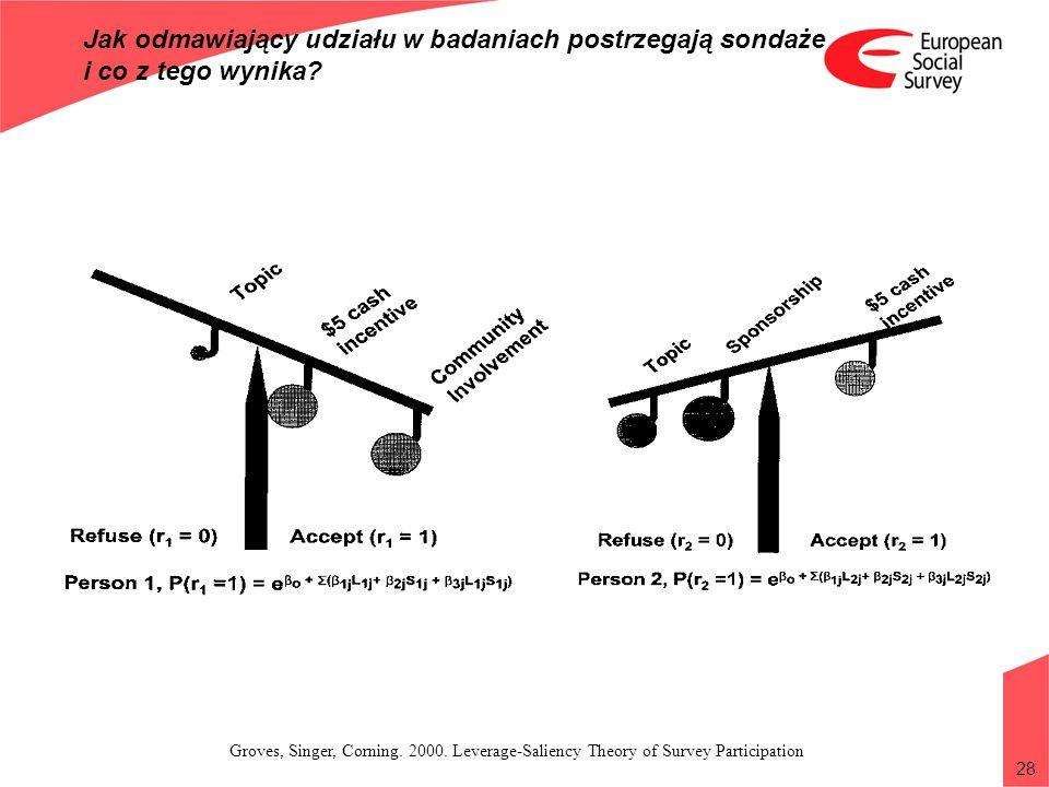 28 Jak odmawiający udziału w badaniach postrzegają sondaże i co z tego wynika? Groves, Singer, Corning. 2000. Leverage-Saliency Theory of Survey Parti