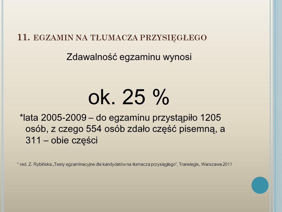 11. EGZAMIN NA TŁUMACZA PRZYSIĘGŁEGO Zdawalność egzaminu wynosi ok. 25 % *lata 2005-2009 – do egzaminu przystąpiło 1205 osób, z czego 554 osób zdało c