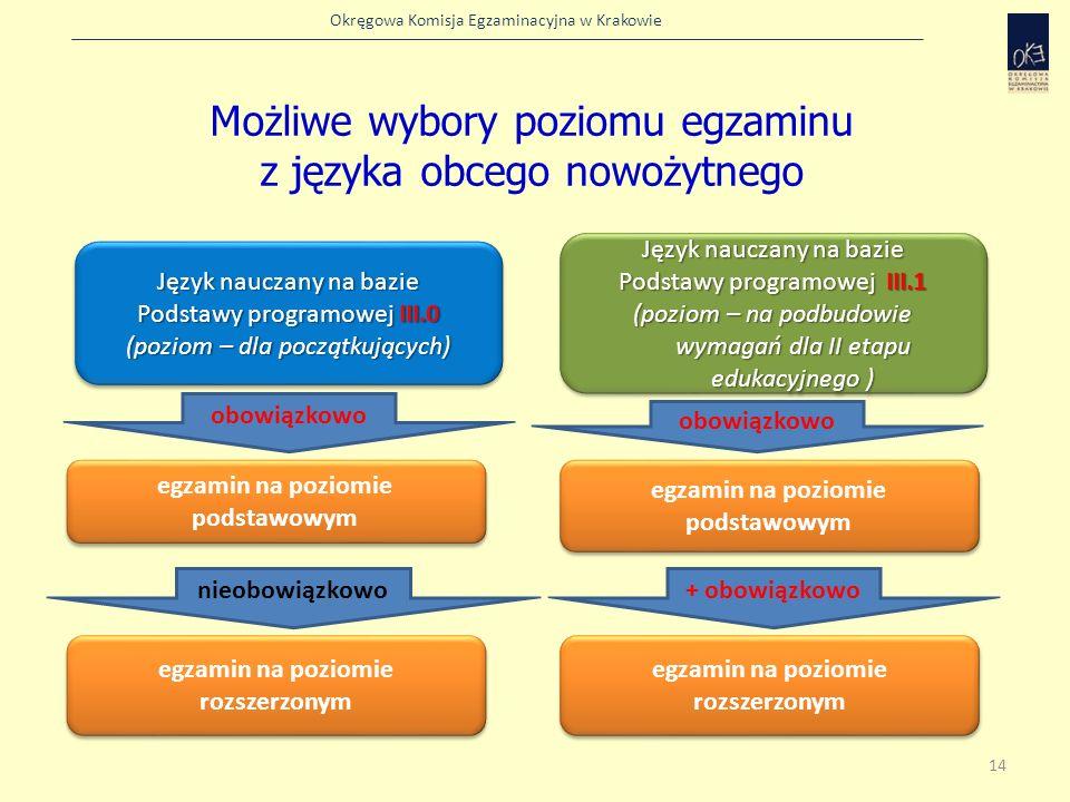 Okręgowa Komisja Egzaminacyjna w Krakowie Możliwe wybory poziomu egzaminu z języka obcego nowożytnego Język nauczany na bazie Podstawy programowej III
