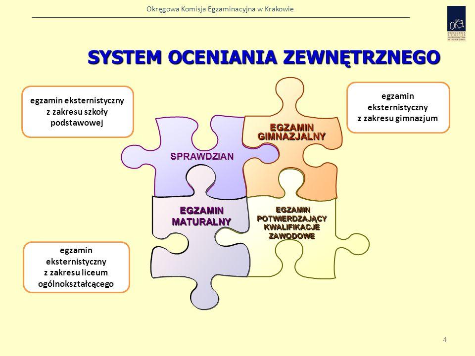 Okręgowa Komisja Egzaminacyjna w Krakowie SPRAWDZIAN EGZAMIN GIMNAZJALNY EGZAMIN POTWIERDZAJĄCY KWALIFIKACJE ZAWODOWE EGZAMIN MATURALNY SYSTEM OCENIAN