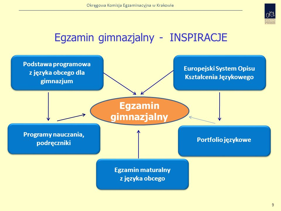 Okręgowa Komisja Egzaminacyjna w Krakowie Znajomość środków językowych Przeczytaj tekst i uzupełnij go, wpisując w każdą lukę jeden wyraz z ramki w odpowiedniej formie.