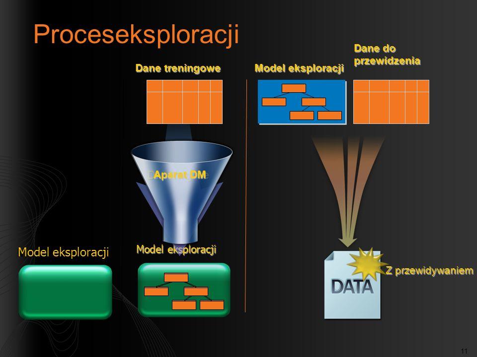 11 Model eksploracji Proceseksploracji DM Engine Aparat DM Dane treningowe Dane do przewidzenia Model eksploracji Z przewidywaniem