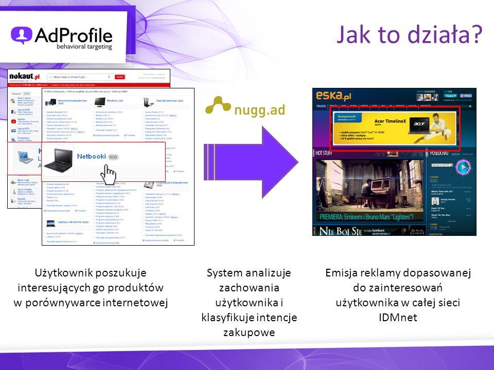 Jak to działa? Użytkownik poszukuje interesujących go produktów w porównywarce internetowej System analizuje zachowania użytkownika i klasyfikuje inte