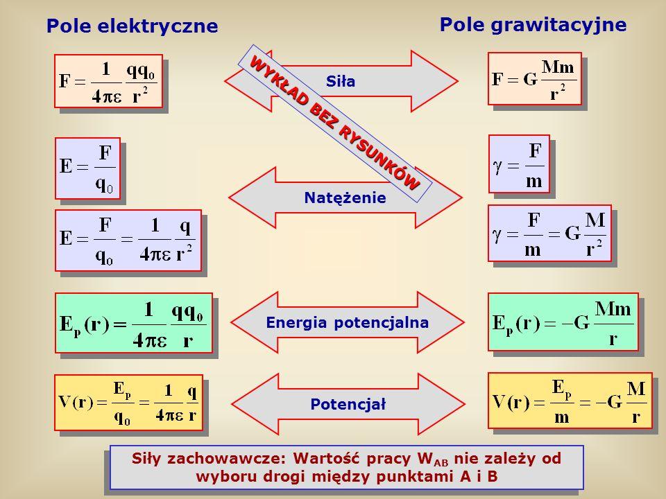 Pole elektryczne Pole grawitacyjne Siły zachowawcze: Wartość pracy W AB nie zależy od wyboru drogi między punktami A i B Siła Natężenie Energia potenc