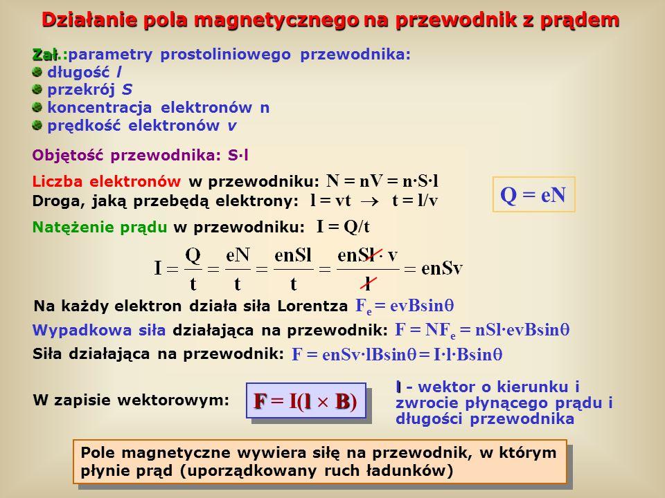 Działanie pola magnetycznego na przewodnik z prądem Pole magnetyczne wywiera siłę na przewodnik, w którym płynie prąd (uporządkowany ruch ładunków) Za