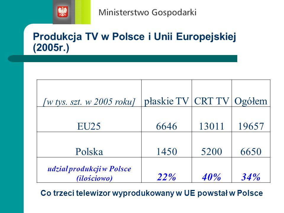 Rynek telewizorów w Europie (ilościowo w latach 2001-2005) 10.155 (28%) 25.970 (72%) 193 (1%) 26.420 (99%) Udział sprzedaży płaskich TV w Europie szybko rośnie (od 1% w 2001r.