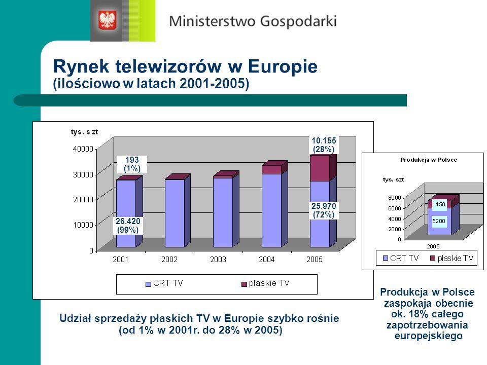 Rynek telewizorów w Europie (ilościowo w latach 2001-2005) 10.155 (28%) 25.970 (72%) 193 (1%) 26.420 (99%) Udział sprzedaży płaskich TV w Europie szyb