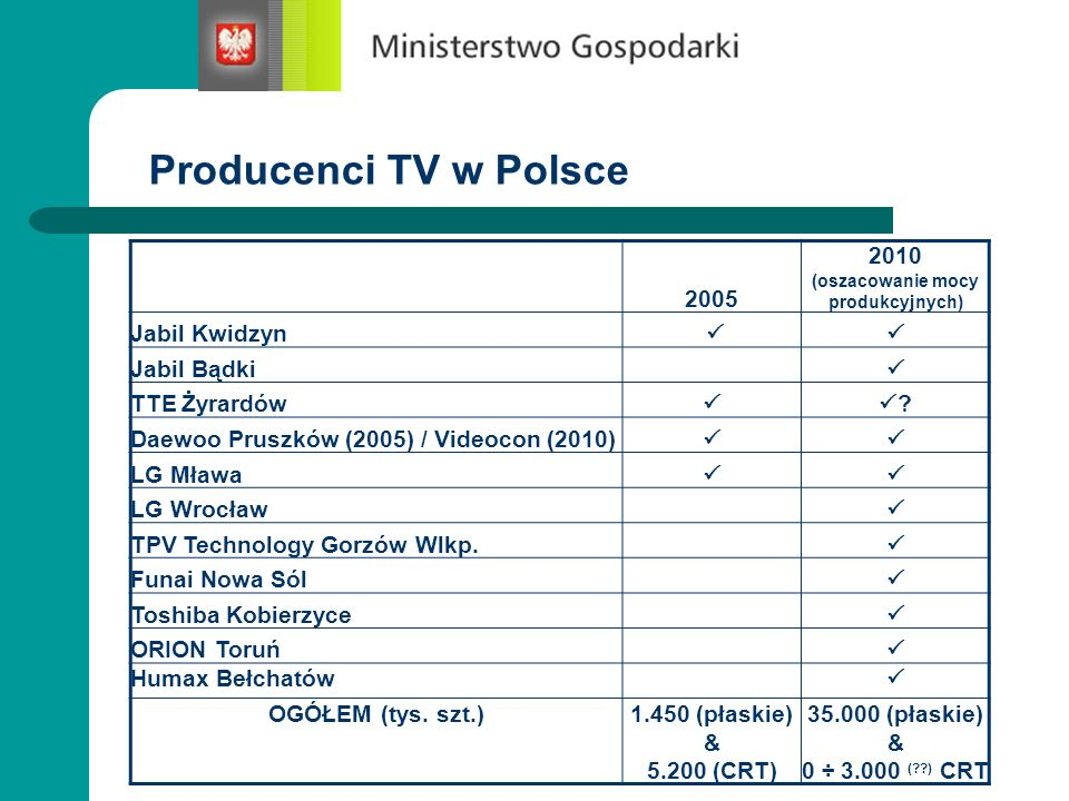Producenci TV w Polsce 2005 2010 (oszacowanie mocy produkcyjnych) Jabil Kwidzyn Jabil Bądki TTE Żyrardów ? Daewoo Pruszków (2005) / Videocon (2010) LG